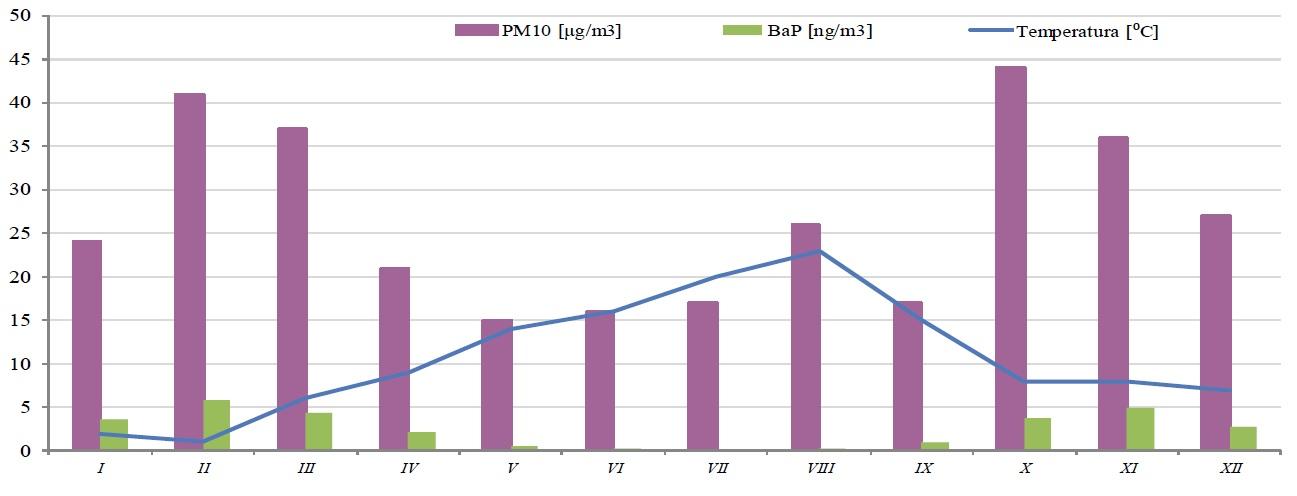 Ilustracja do informacji: Jakość powietrza w Żarach. Stężenie pyłu PM10 w 2015 roku.