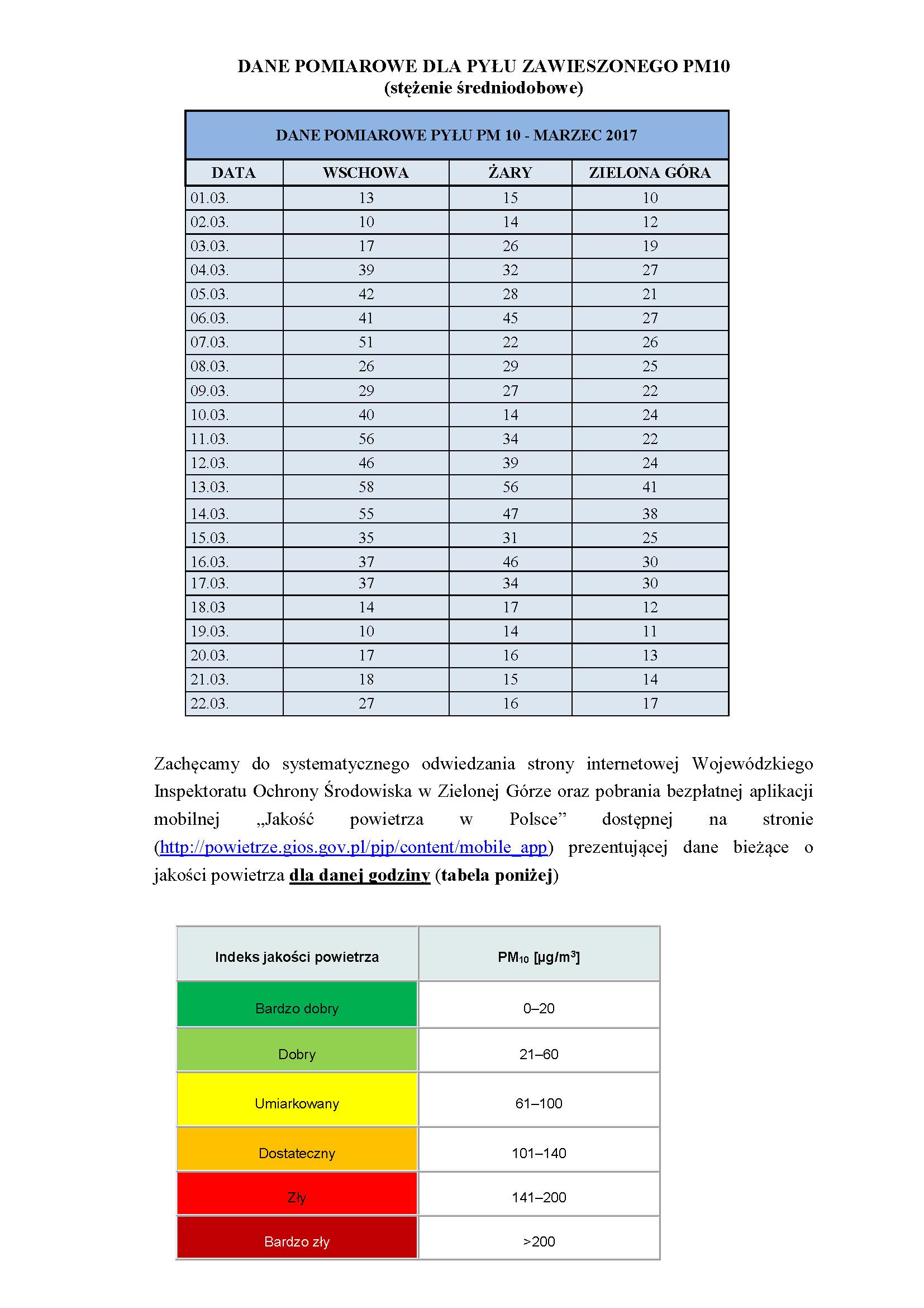 Ilustracja do informacji: Informacje o żarskim powietrzu