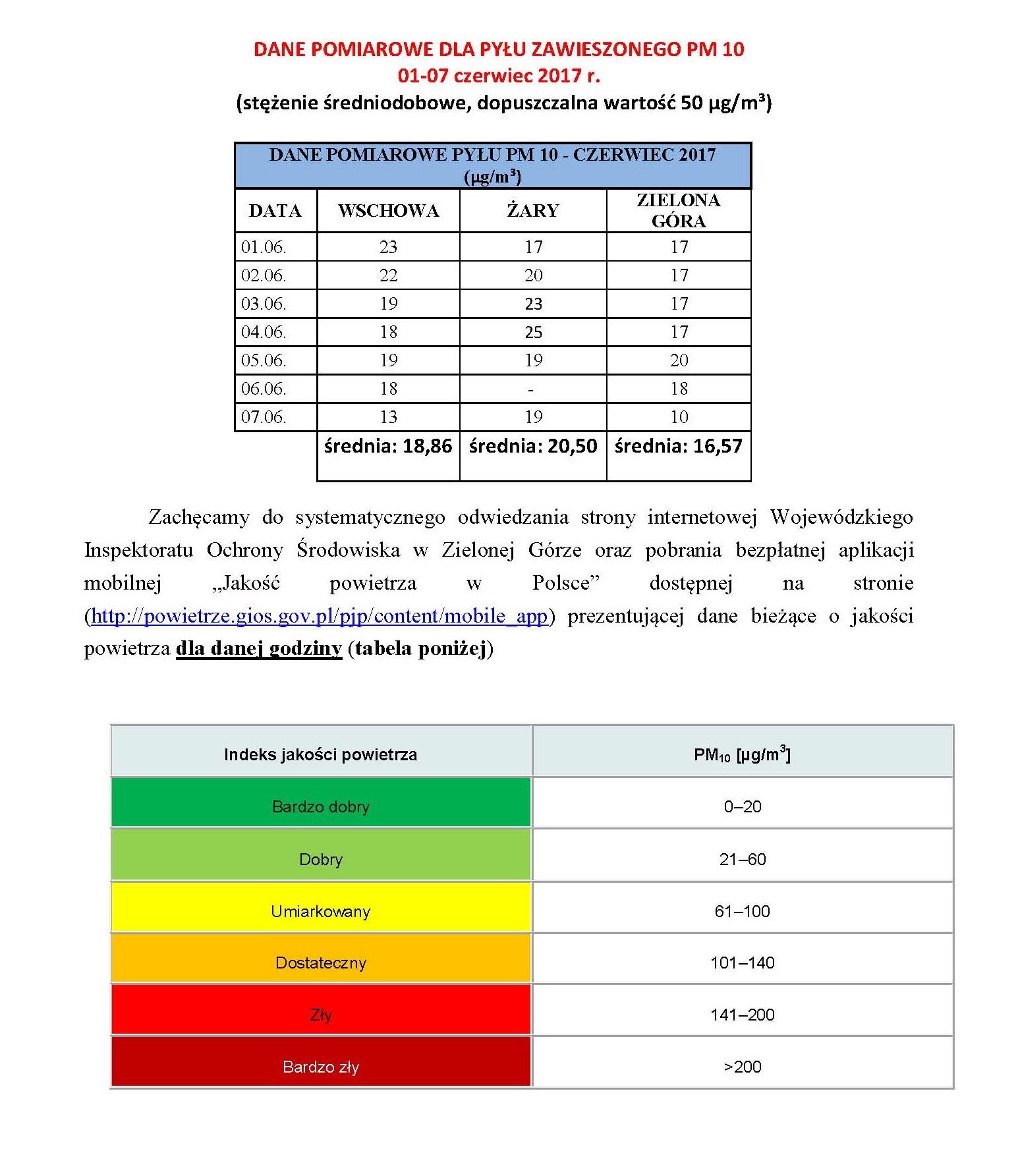 Ilustracja do informacji: DANE POMIAROWE PYŁU PM 10