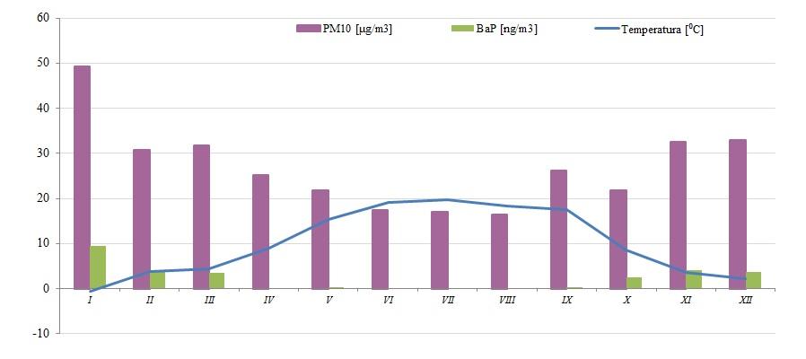 Ilustracja do informacji: Jakość powietrza w Żarach. Stężenie pyłu PM10 w 2016 roku.