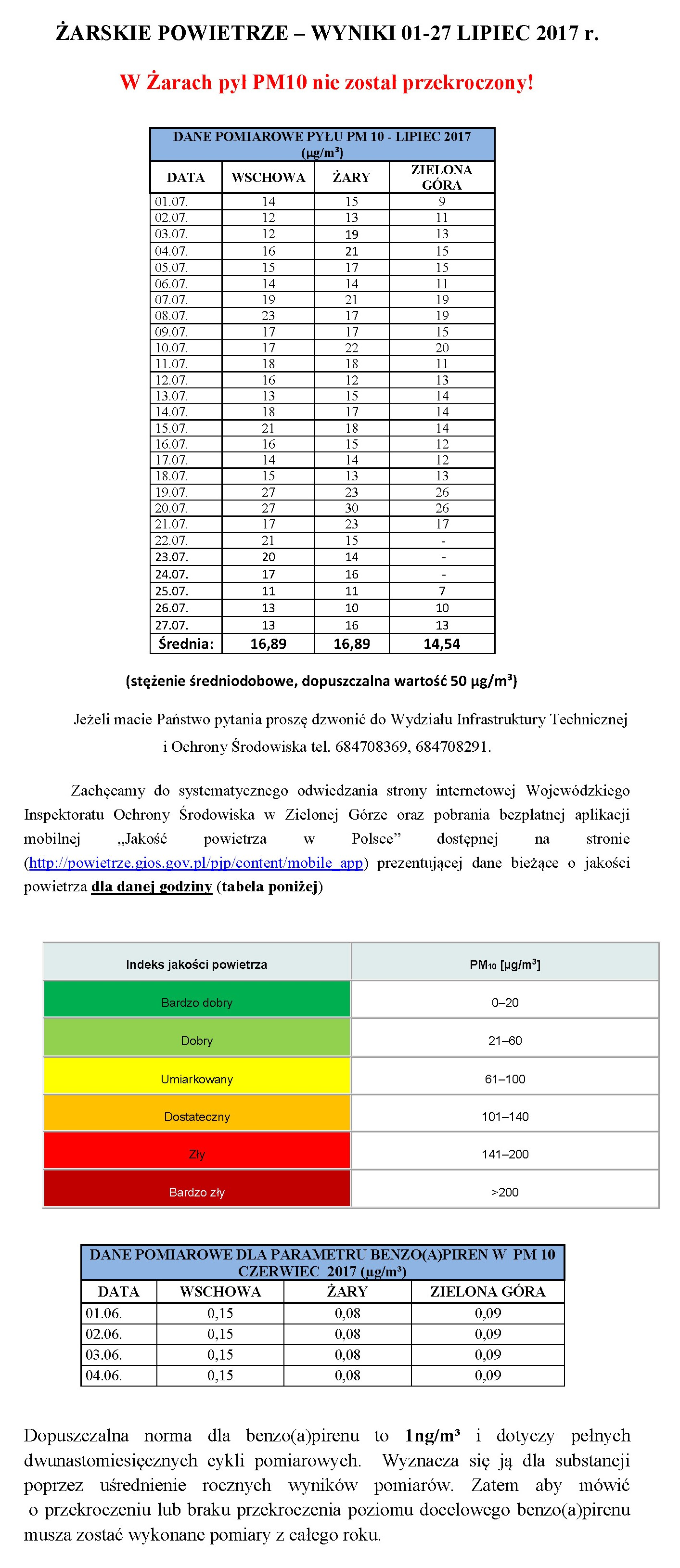 Ilustracja do informacji: ŻARSKIE POWIETRZE – WYNIKI 01-27 LIPIEC 2017 r.