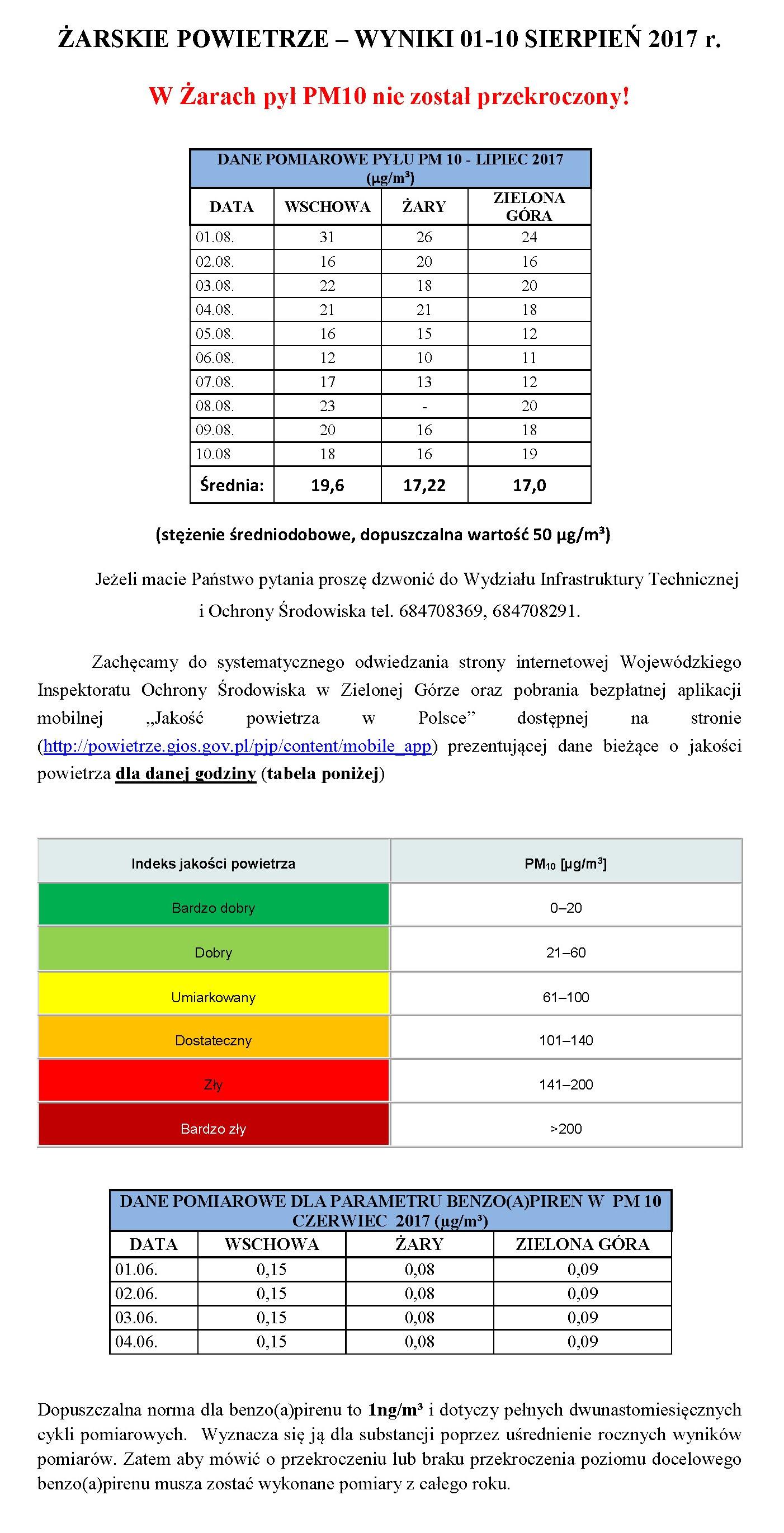Ilustracja do informacji: ŻARSKIE POWIETRZE – WYNIKI 01-10 SIERPIEŃ 2017 r.
