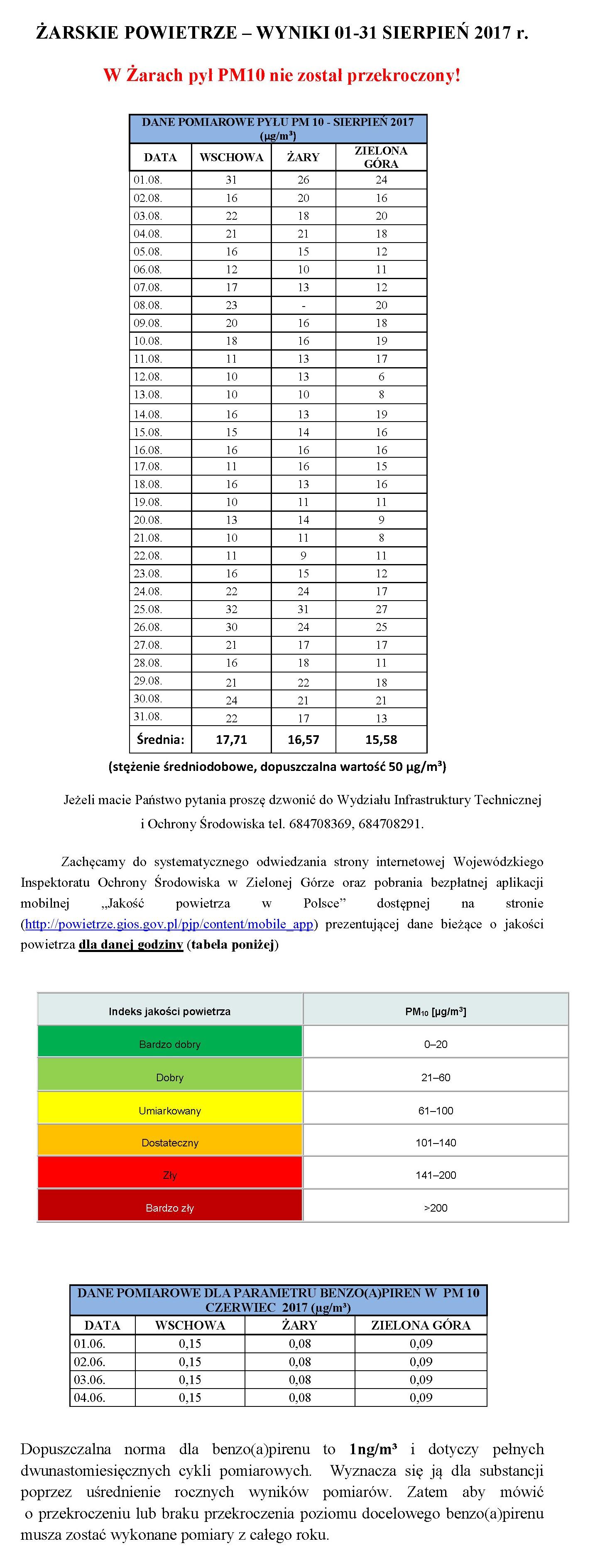 Ilustracja do informacji: ŻARSKIE POWIETRZE – WYNIKI 01-31 SIERPIEŃ 2017 r.
