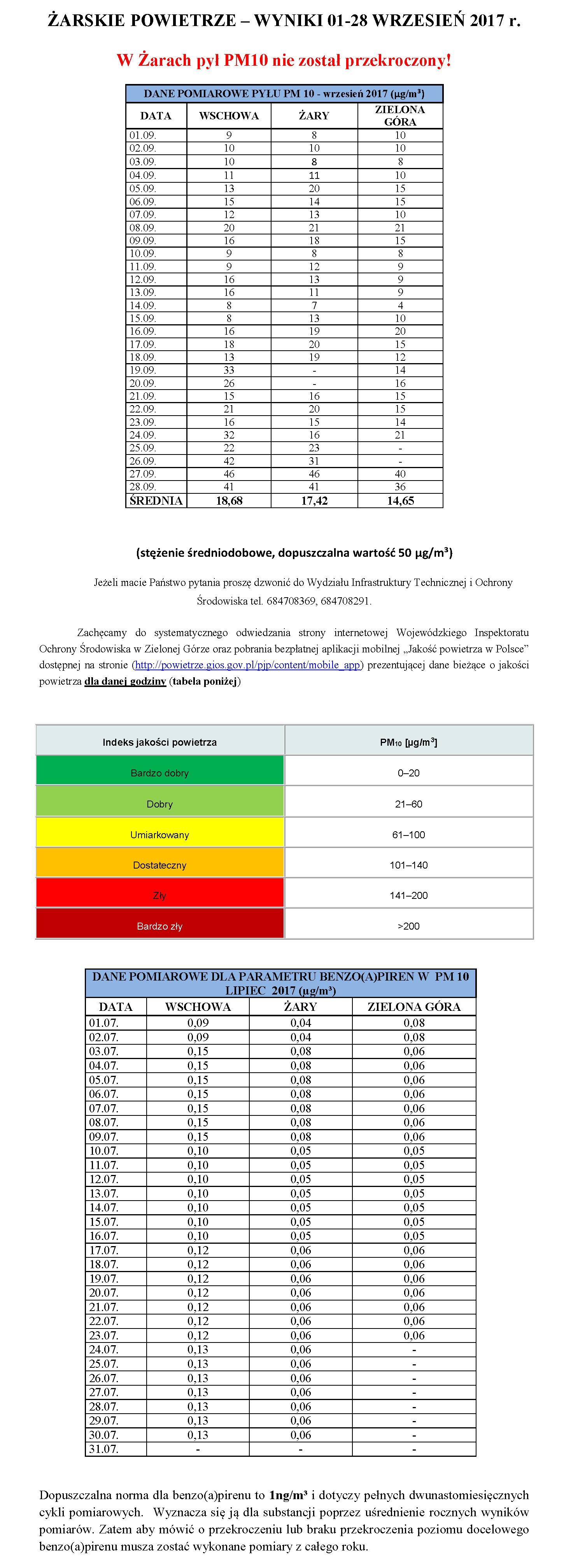 Ilustracja do informacji: ŻARSKIE POWIETRZE – WYNIKI 01-28 WRZESIEŃ 2017 r.