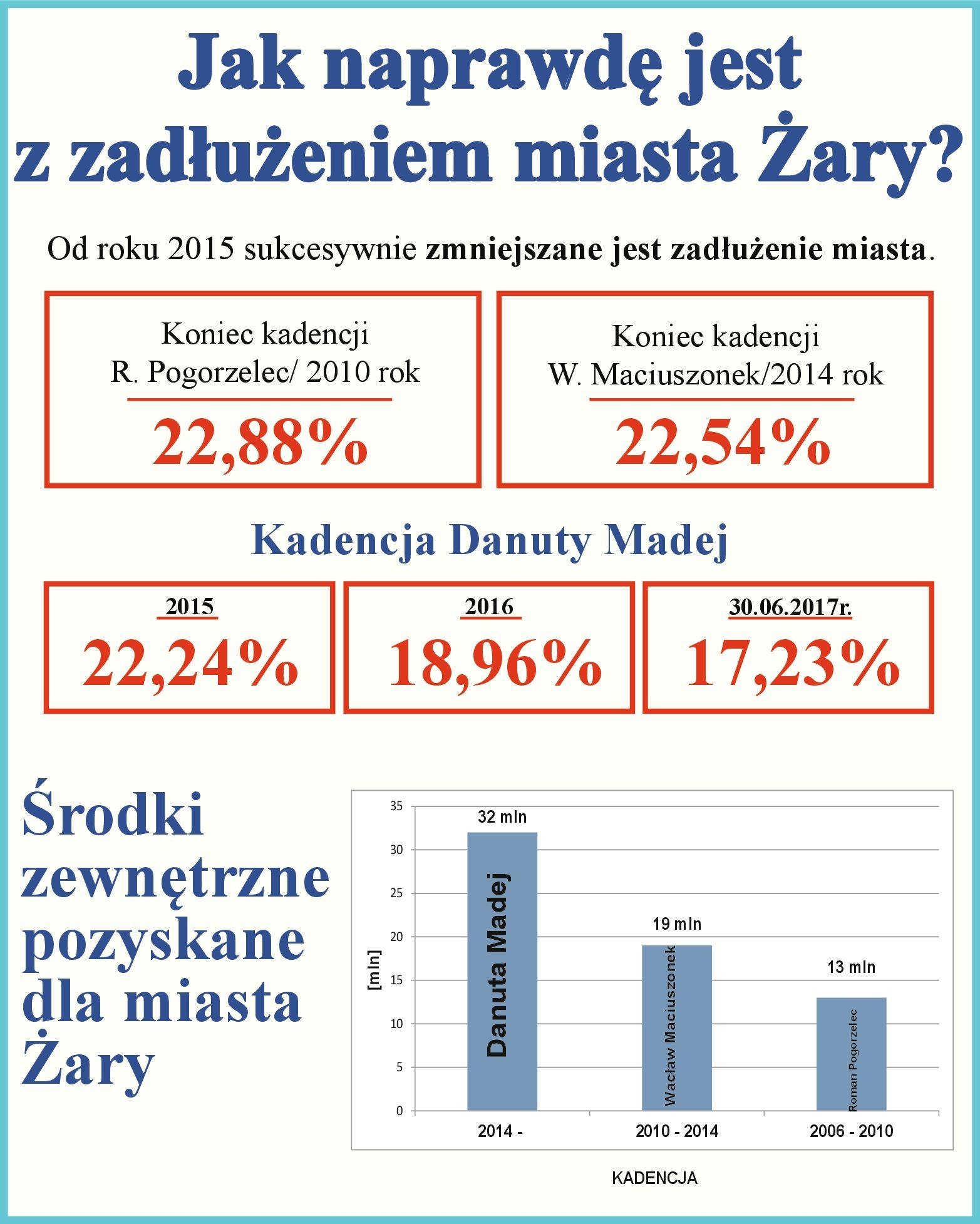 Ilustracja do informacji: Zadłużenie miasta Żary