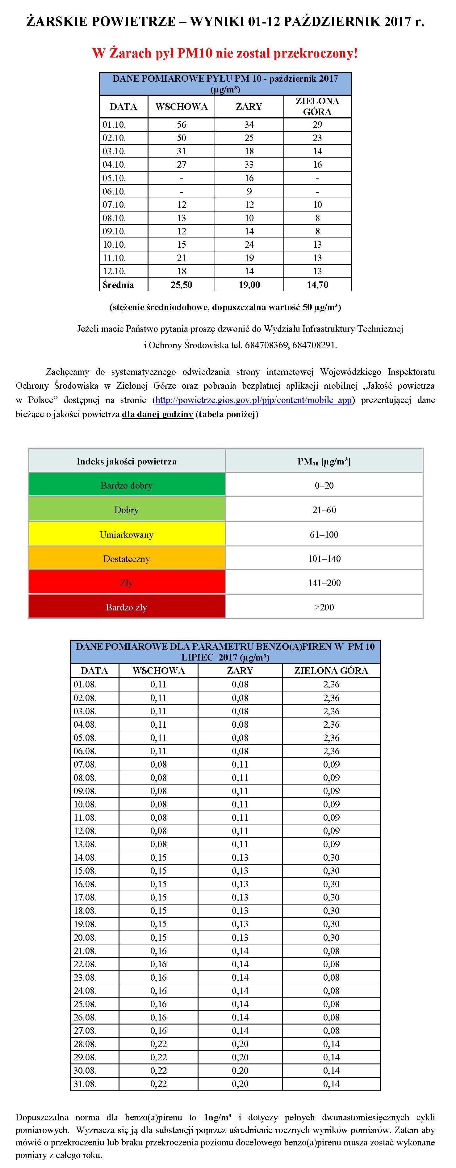 Ilustracja do informacji: ŻARSKIE POWIETRZE – WYNIKI 01-12 PAŹDZIERNIK 2017 r.