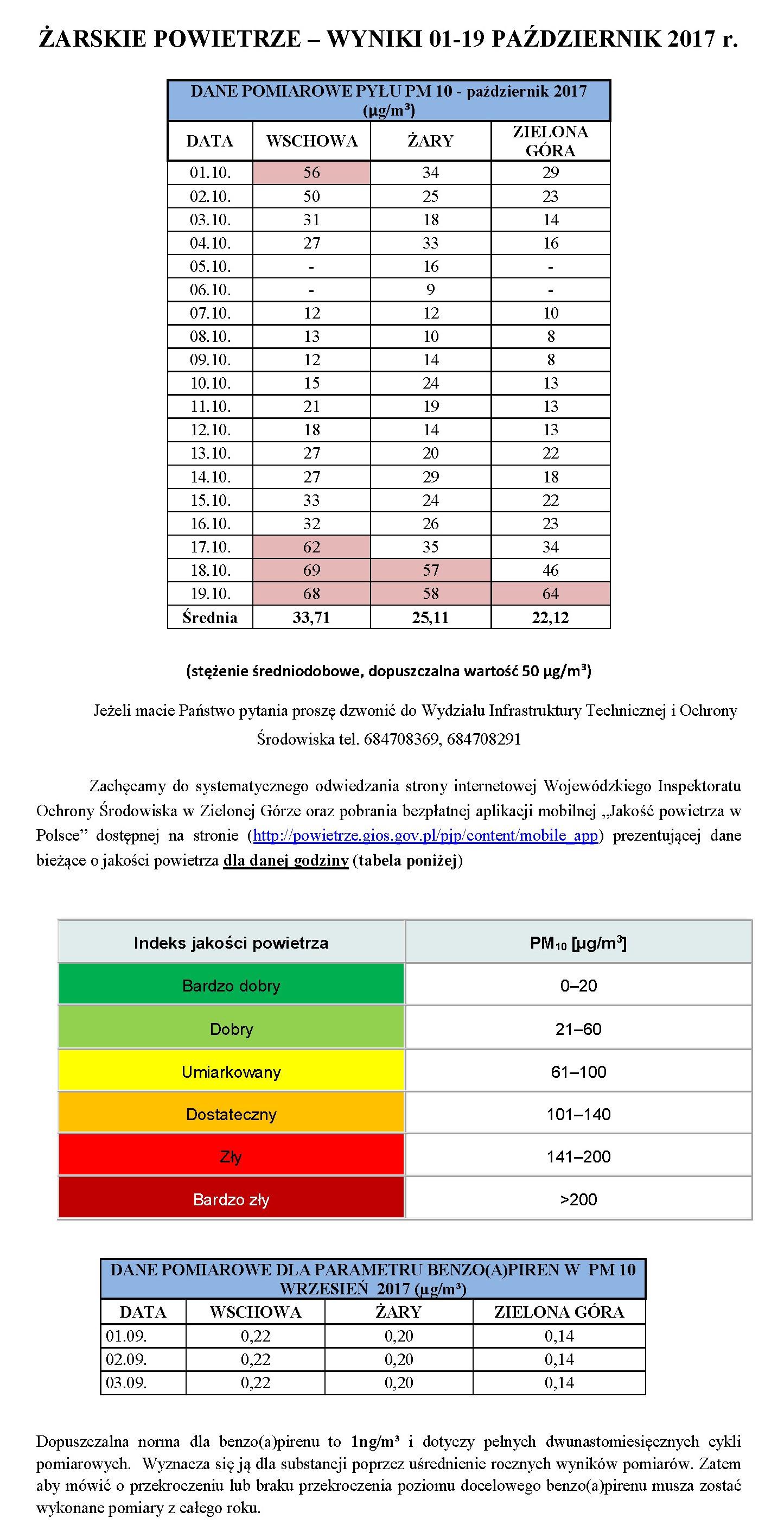 Ilustracja do informacji: ŻARSKIE POWIETRZE – WYNIKI 01-19 PAŹDZIERNIK 2017 r.