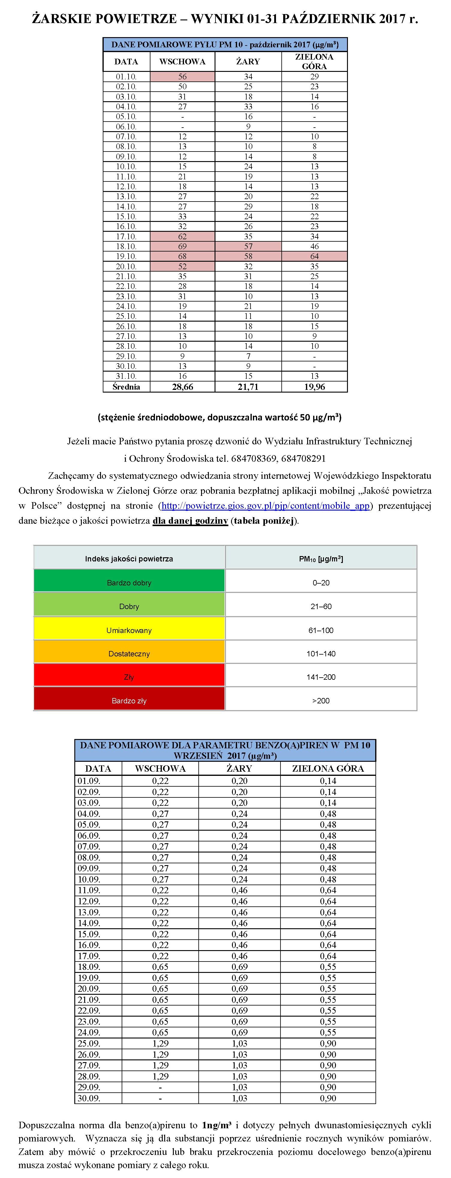 Ilustracja do informacji: ŻARSKIE POWIETRZE – WYNIKI 01-31 PAŹDZIERNIK 2017 r.