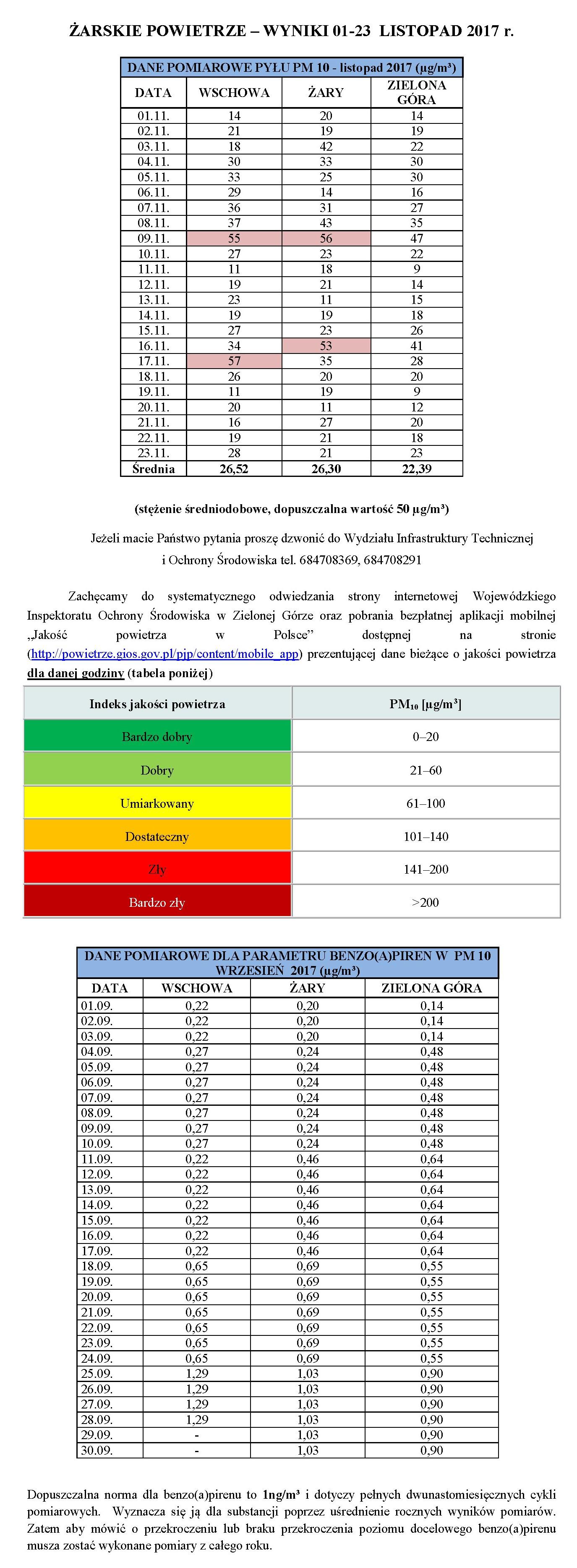 Ilustracja do informacji: ŻARSKIE POWIETRZE – WYNIKI 01-23 LISTOPAD 2017 r.