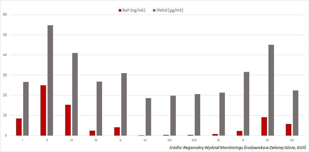 Ilustracja do informacji: Jakość powietrza w Żarach. Stężenie pyłu PM10 oraz benzo(alfa)pirenu w 2018 roku