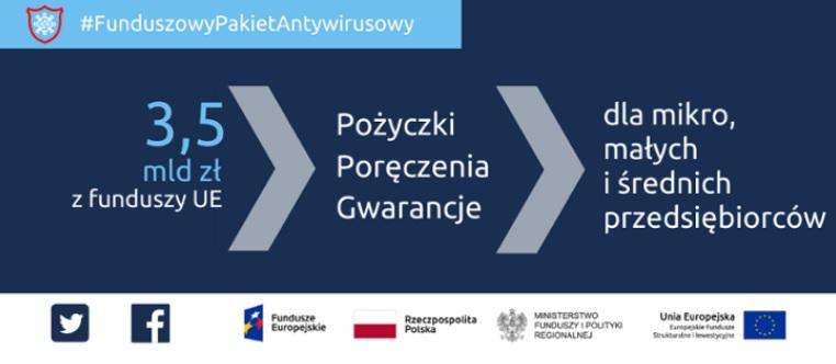 Ilustracja do informacji: Antykryzysowe wsparcie z Funduszy Europejskich