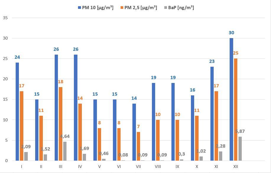 Ilustracja do informacji: Jakość powietrza w Żarach. Stężenie pyłu PM10, PM 2,5 oraz benzo(alfa)pirenu w 2020 roku.