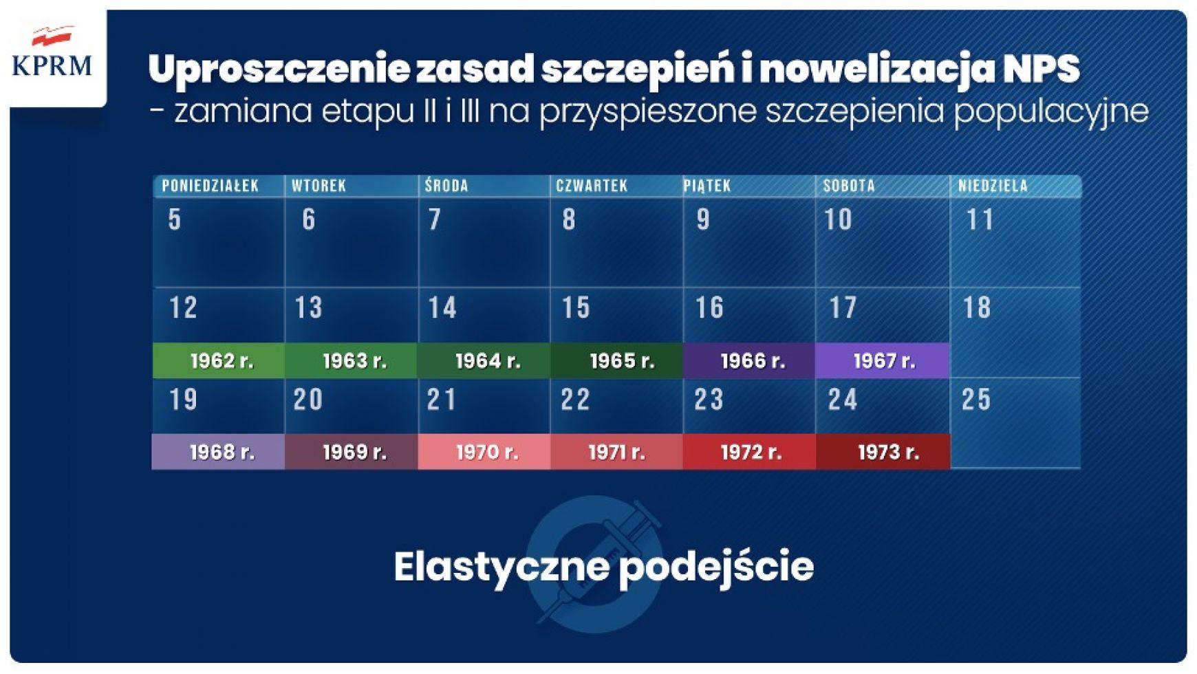 Ilustracja do informacji: Narodowy Program Szczepień – zmiany zasad w II kwartale 2021r.